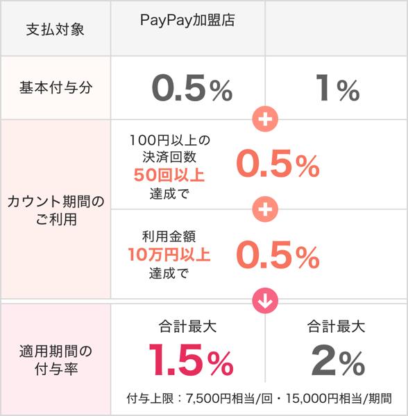 Paypay step