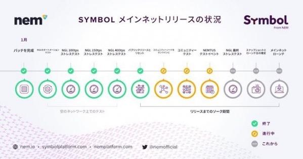 Symbol 0123 6
